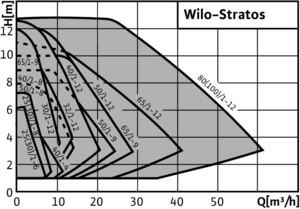 Wilo Stratos Serisi Frekans Konvertörlü Sirkülasyon Pompası Basınç Tablosu